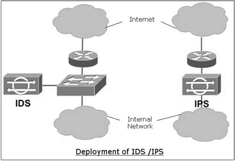 tutorialspoint firewall network security firewalls