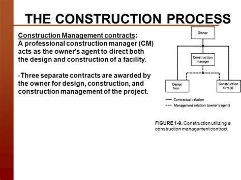 design and build contract procedure construction technology course introduction and objectives