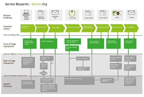service design blueprint template service blueprint cx index ux cx ixd sd pd design thinking