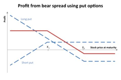 Selling Calendar Spread Options Call Spreads Options Forex Trading