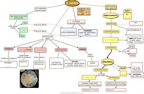 tecnologia legno dispense mappe per la scuola il legno mappa concettuale tecnologia