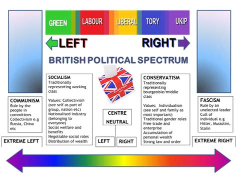 political spectrum diagram cbatson1969 profile tes