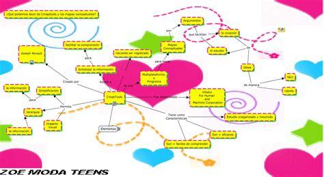 imagenes de mapas mentales animados cmaptools y mapas conceptuales