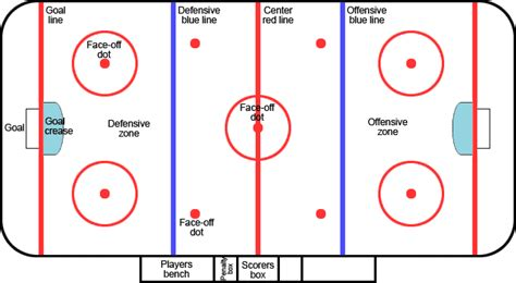 hockey rink diagrams 7 best images of hockey rink diagram pdf hockey rink