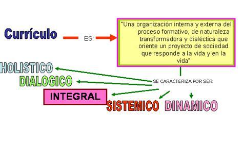 Modelo Curricular Sistemico Propuesta De Dise 241 O Curricular De Formaci 243 N De Maestros Sep Mayo De 2009 P 225 2