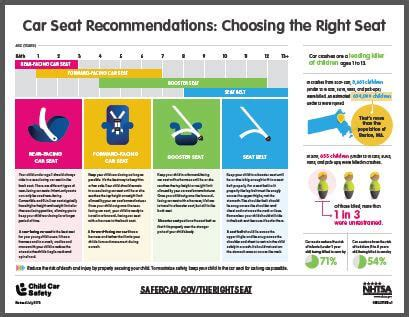 car seat safety laws car seat inspections at michigan auto child passenger