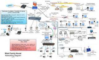 home network design uk home wired network diagram home network diagram smart house pinterest home and home network
