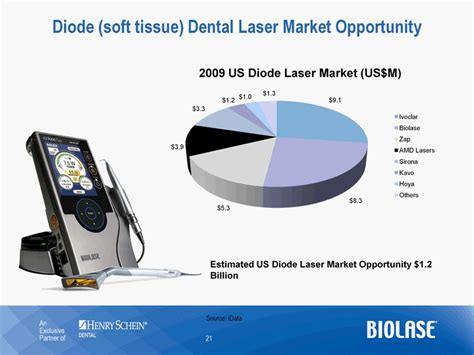 diode laser market biolase inc form 8 k ex 99 2 february 25 2010