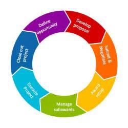 Circle Flow Chart Template circular flow diagram template the circular flow diagram