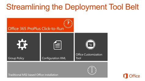 Office 365 Deployment Tool by Office 365 Proplus Click To Run Deployment And Management