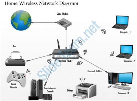 wireless network diagram wireless network configuration diagram images