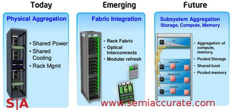 Rack Scale Architecture by Intel Shows Rack Scale Architecture And Rack