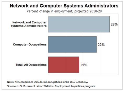 Physical Therapist Outlook by How Much Do Network Systems Administrators Make Centura College Centura College