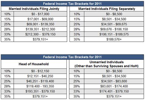 tax brackets irs 2016 tax bracket bing images