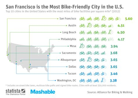 most friendly cities chart san francisco is the most bike friendly city in the u s statista
