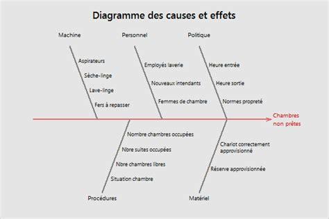 diagramme cause effet ishikawa exemple principes de base des diagramme des causes et effets minitab