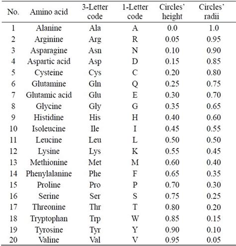 letter codes amino acid one letter code russianbridesglobal