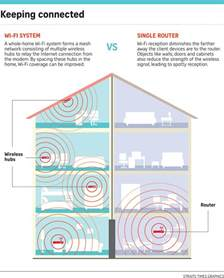 does home design story need wifi 100 design home network system best 25 home