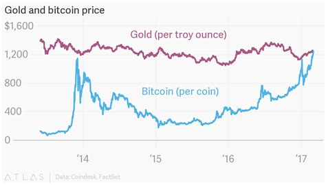 bitcoin gold price gold and bitcoin price