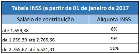 qual o valor minimo de retencao do inss em 2016 tabela inss 2018 previd 202 ncia tabela 2018