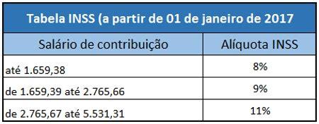 limite mnimo e mximo inss 2016 tabela inss 2018 previd 202 ncia tabela 2018