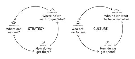 Strategy / Culture Bicycle ? Faster Than 20
