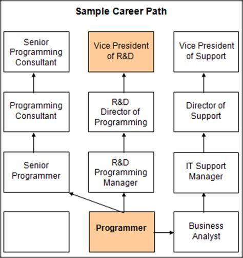 career path chart template it career path flow chart itbusinessedge
