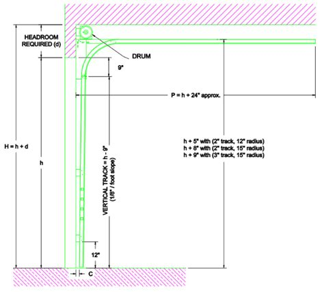 How Much Headroom Is Required Above A Residential Garage Overhead Door Clearance