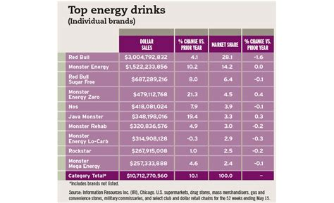 energy drink 2016 2016 state of the industry flavor innovations
