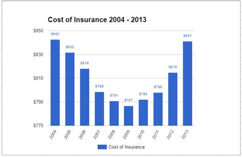 Average Cost Of C Section With Insurance by How Is The Increasing Price Of Cars Affecting Insurance