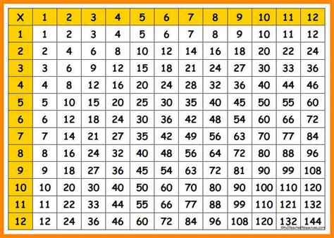 Multiplication Number Chart Printable | 5 multiplication number chart liquor sles