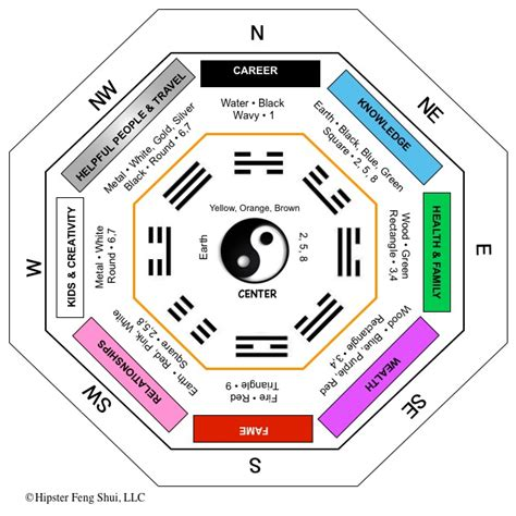 feng shui southeast bedroom learn the bagua energy map to improve your life