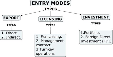 Mba Market Entry by Mba Mode Of Entry