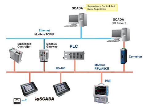 Flex Smart Analog Module S Fs Cvia applicazioni industrial modbus i o