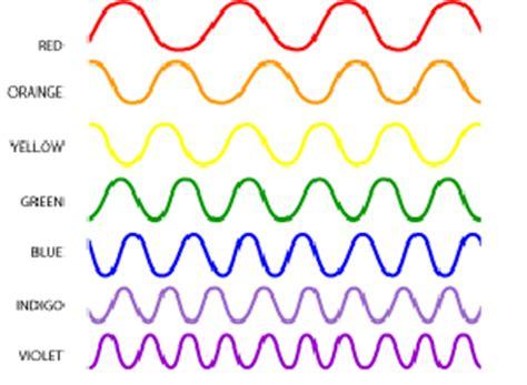 Yellow Light Wavelength by Color Wavelength