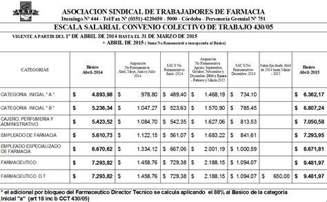 fatsa sanidad 2016 categorias escala salarial fatsa 2015 2016 fatsa escala salarial