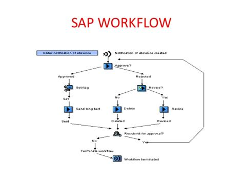 sap workflow sap workflow container operation 28 images workflow