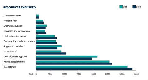 animal abuse graphs population newhairstylesformen2014 com animal abuse statistics