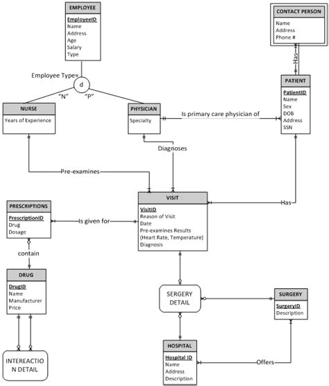 dependency diagram in dbms draw dependency diagram after identifying all dependencies