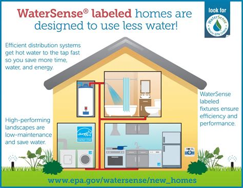 watersense use less water less energy and spend less