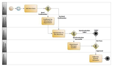 bpmn template erp management bpmn free erp management bpmn templates