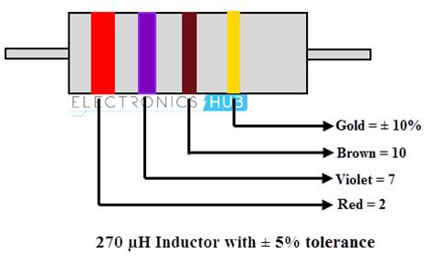inductor marking indcutor color code