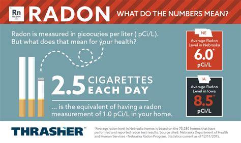 Radon Testing & Mitigation Systems in Nebraska & Western Iowa