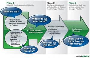 Di strategicplanning2013 web