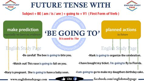 question future simple tense future tense with be going to english study page