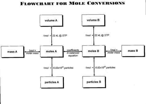 mole map dublin schools lesson stoichiometric relationships