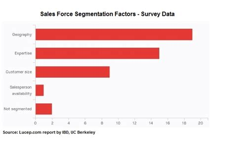 Haas Mba Size by Importance Of Sales Segmentation By Uc Berkeley