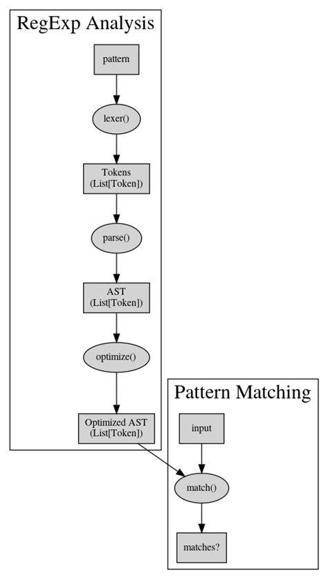 LeetCode #10 : Regular Expression Matching - Jens Neuhalfen