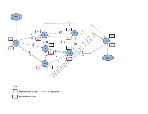 activity on arrow diagram activity diagram arrow choice image how to guide and