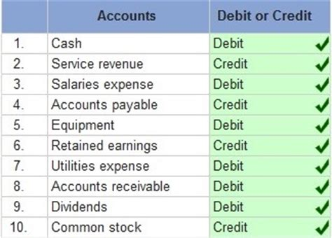 Excel Formula For Credit Debit And Balance Accounting Work Below Is A List Of Common Accounts Select Whether The Normal Balance Of Each